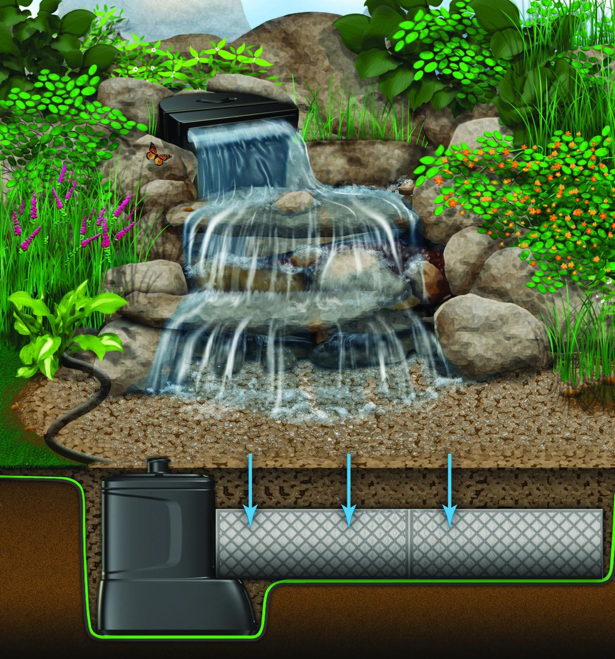 Large Pondless® Waterfall With Up To 26' Stream | Pondless ... on Small Backyard Pond With Waterfall id=64561